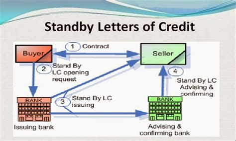 Standby Letter Of Credit Contract export standby letter of credit services in india export