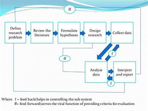 layout of report in research methodology research process