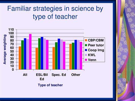 Research Based Letter Recognition Strategies venn diagrams for teachers numbers for teachers elsavadorla