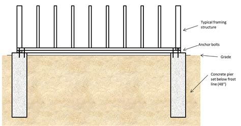 Pier And Beam Floor Plans by Coop Building 101 Planning For A Foundation Diydiva