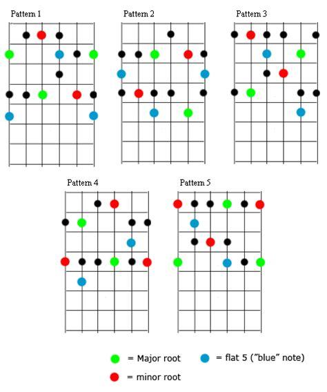 pattern blues scale mikmakmusic blues scale