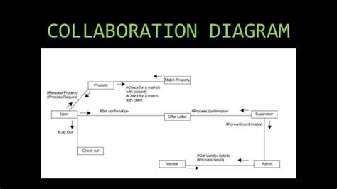 Class Diagram For Apartment Management System
