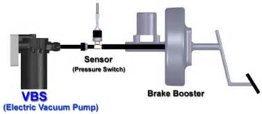 Vacuum Assist Brake System Ev Source Vacuum Assisted Braking System