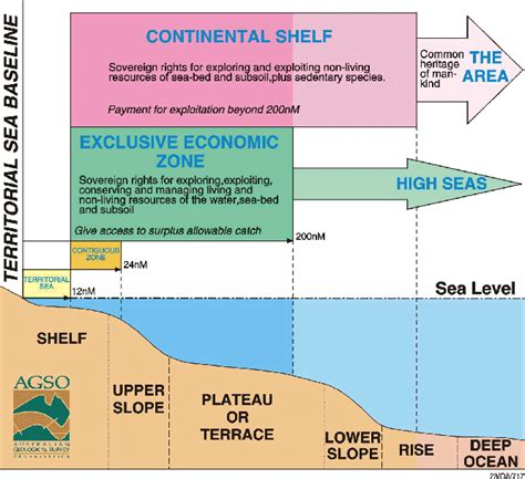 Continental Shelf Define by International Year Of The Oceans 1998 Australia S Policies