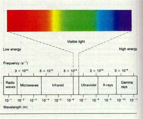 Spectrum Light Infrared Ultraviolet Light Ir Ultra Violet Uv Infra