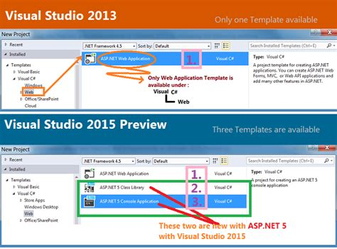 Asp Net 5 Console Applications With Visual Studio 2015 Visual Studio 2015 Website Templates