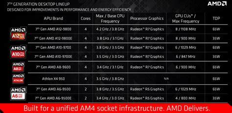 Amd Athlon X4 950 Bristol Ridge 3 5ghz Up To 3 8ghz Socket Am4 amd announces new desktop apus and zen compatible am4 socket techspot
