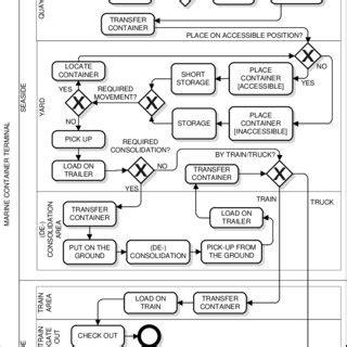 bpmn diagram for hospital hospital emergency center bpmn process diagram scientific diagram