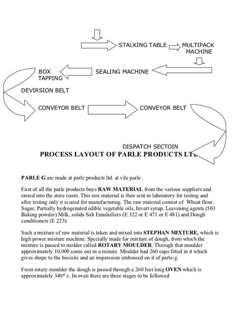 product layout of parle g parle products ltd new fin 1