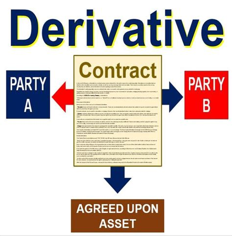 what is a derivative definition and meaning market