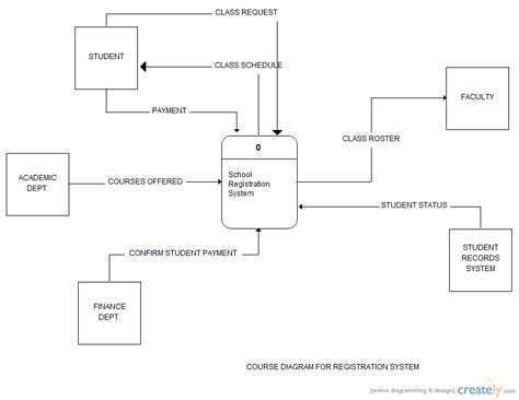 data flow context diagram software student pricing