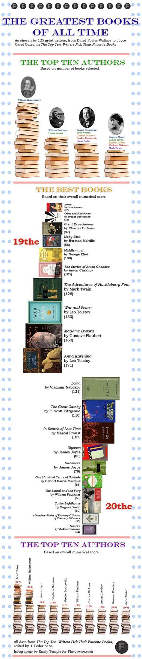 leer libro los mares del sur ahora los mejores libros de todos los tiempos ahora en infograf 237 a libr 243 patas