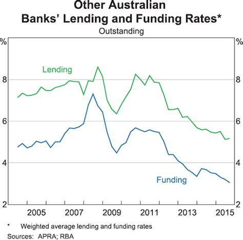 australian bank rates developments in banks funding costs and lending rates