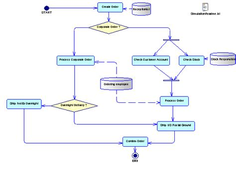 business process model template simulating a business process model with simul8
