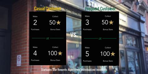 frequent pattern mining youtube starbucks rewards an evolution in data driven marketing