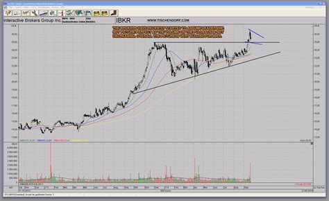 potential pattern day trader interactive brokers ibkr interactive brokers bullish weekly continuation