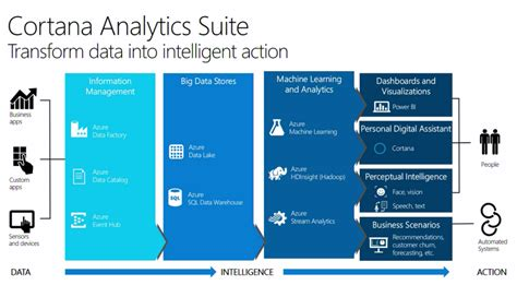 microsofts cortana analytics looks to simplify big data cortana analytics suite end to end big data solution