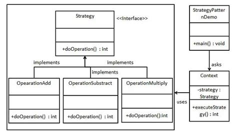 strategy pattern questions design why do we need a context class in strategy