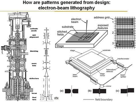 pattern generator electron beam lithography nanohub org resources ece 695q lecture 02 overview of