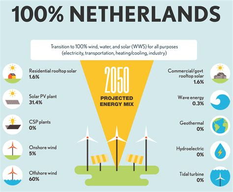 Netherlands Address Finder The Solutions Project How 139 Countries Can Hit 100