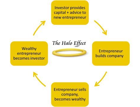 organizational behaviour halo effect