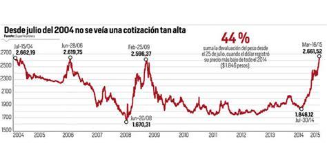 cuanto valia el dolar el 25 de octubre de 2016 valor cotizacion 2014 de smlv en colombia autos post