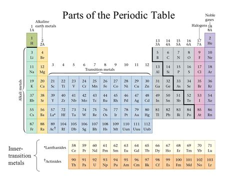 sections of the periodic table ch notes atomic properties and the periodic table ppt