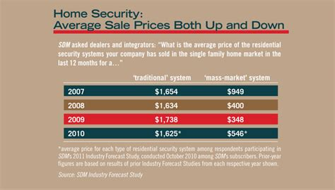 state of the market alarm systems 2011 01 31 sdm magazine