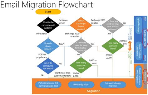 office 2010 flowchart does i c t matters to you email migration to office 365