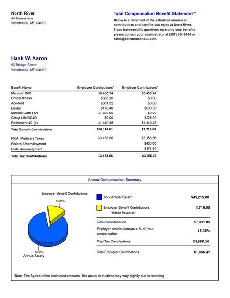 total compensation statement template total reward statement template ideas exle