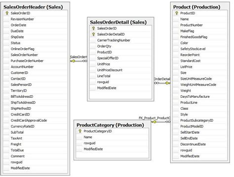 Sql Join Tables From Different Databases by Sql Server Performance Same Report But Different Methods