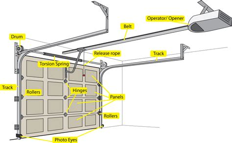 Garage Astounding Garage Door Parts Design Garage Door Overhead Door Operator Parts