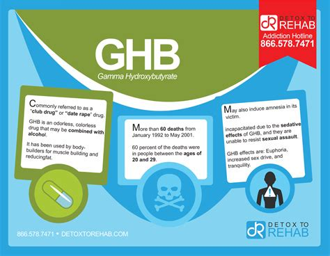 How Is Detox In Rehab by Ghb Addiction And Rehabilitation Detox To Rehab