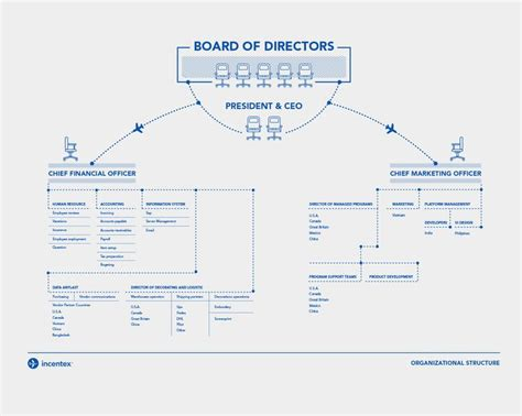 box office datavisualization of french film industry 25 best ideas about organizational chart on pinterest