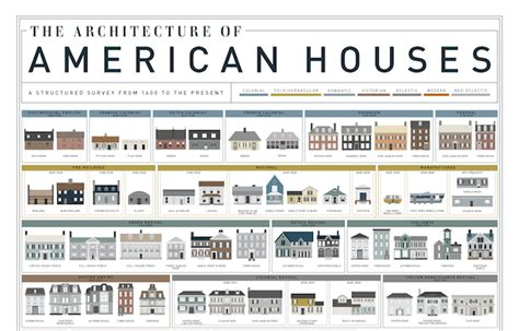 home design evolution chart the fascinating evolution of american houses 400 years designtaxi