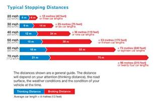 stopping distances in conditions children cannot judge speeds 20mph bolt burdon kemp