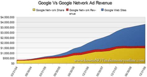 adsense meaning the trade radar blog google adsense revenue flat what