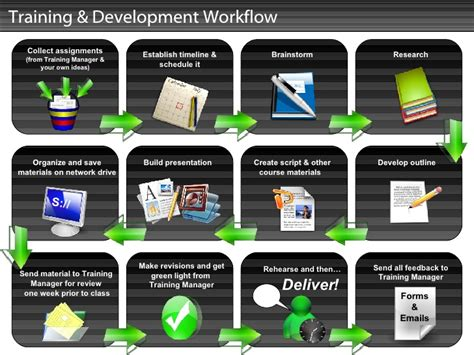 development workflow development workflow