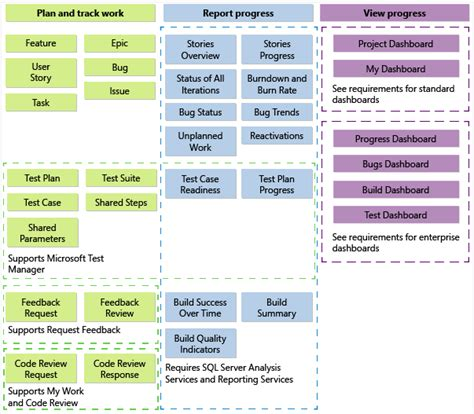 process template tfs customize a process