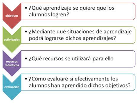 En Que Consiste El Modelo Curricular De Hilda Taba Criticos Curriculum Ralph