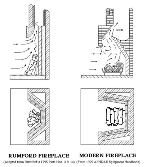 Fireplace Firebox Design Rumford Fireplaces And Masonry Chimneys