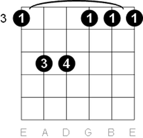 G M Chord Guitar Images Guitar Chord Chart With Finger Position