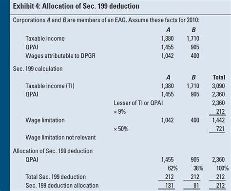 section 199 calculation sec 199 domestic production activities deduction