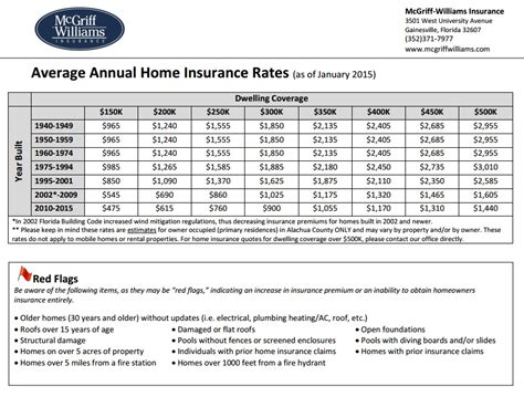 Home Insurance Rates by Home Insurance Compare Quotes 44billionlater