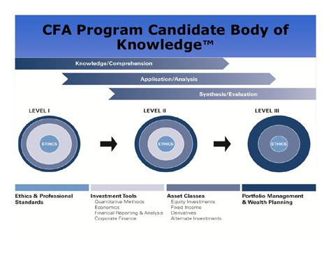 Cfa And Mba Starting Salary by Level 1 Candidate Cfa Program Resume