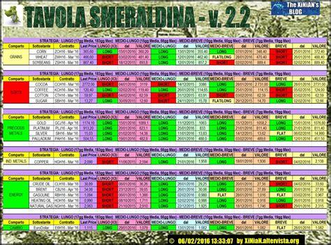 tavola smeraldina tavola smeraldina v 2 2 materie prime 06 02 2016