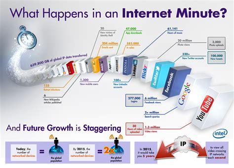 Intel reveals what happens in a single Internet minute   CNET