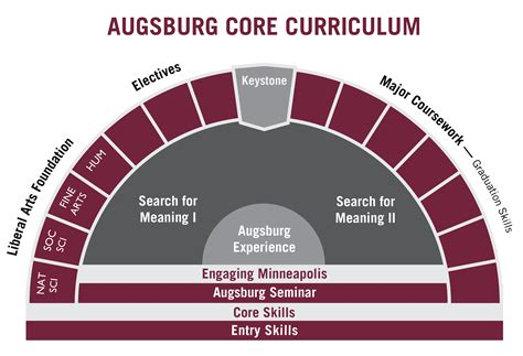 Augsburg Application Mba by Augsburg College Thinglink