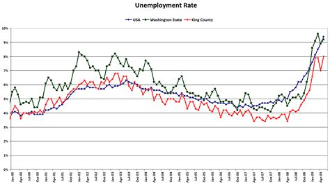 Seattle Mba Unemployment Rate by News Brief Local Unemployment Rate Resumes Climb