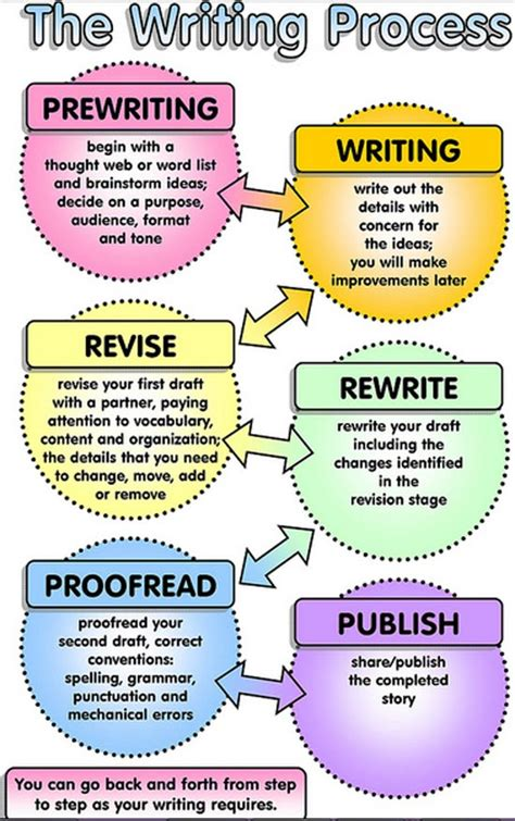 how the writing process helps to improve your content